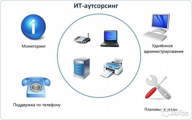 Услуги операторов сотовой связи